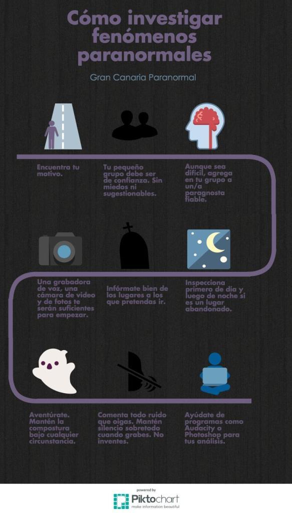 Infografía cómo investigar fenómenos paranormales